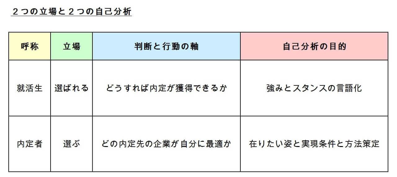 2つの立場と2つの自己分析の整理図