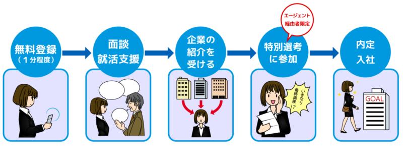 エージェント紹介画像3