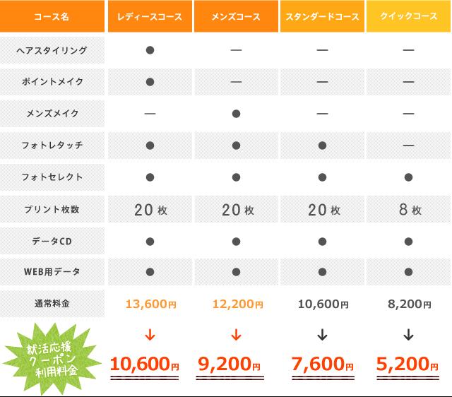 フォプロの料金表